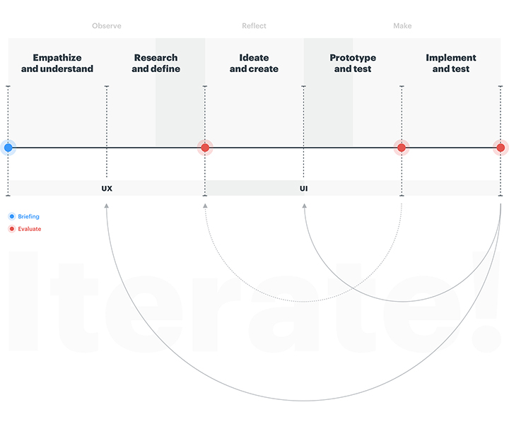 A timeline divided into five sections. From left to right, the first one is Empathize and Understand, the second, Research and Define, the third, Ideate and Create, the fourth, Prototype and Test, and the last one Implement and Test. The process starts with a briefing  and there is an evaluation meeting after the Research and Define,  as well as after the Prototype and Test and the implement and Test stages. The first couple of section are related to UX, and the last three to UI. We can go back to the previous stage from the end of each one.