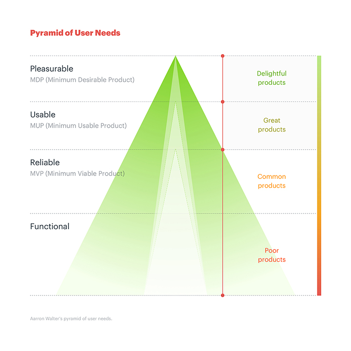 A pyramid divided into four layers. The first one starting from the bottom is Functional, the second, Reliable, the third, Usable, and the last one, Pleasurable. From the top to the bottom, products are defined as delightful, great, common and poor.